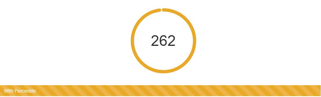 How I scored 262 - USMLE Step 1 Experience – Step 1 Daily